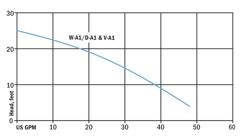 Hydromatic Pump Curve