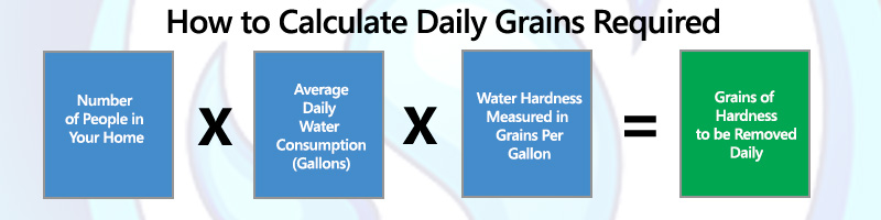 Calculating Water Grains