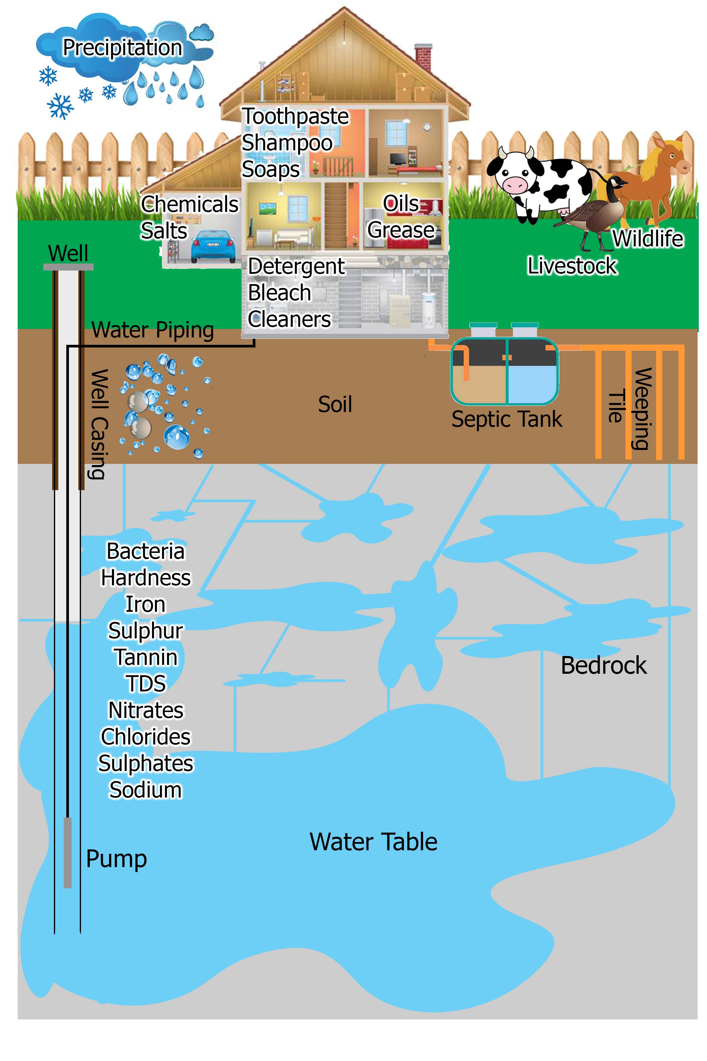 Groundwater Education