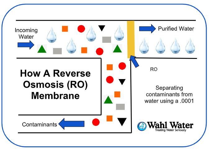 How Does a Reverse Osmosis System Work