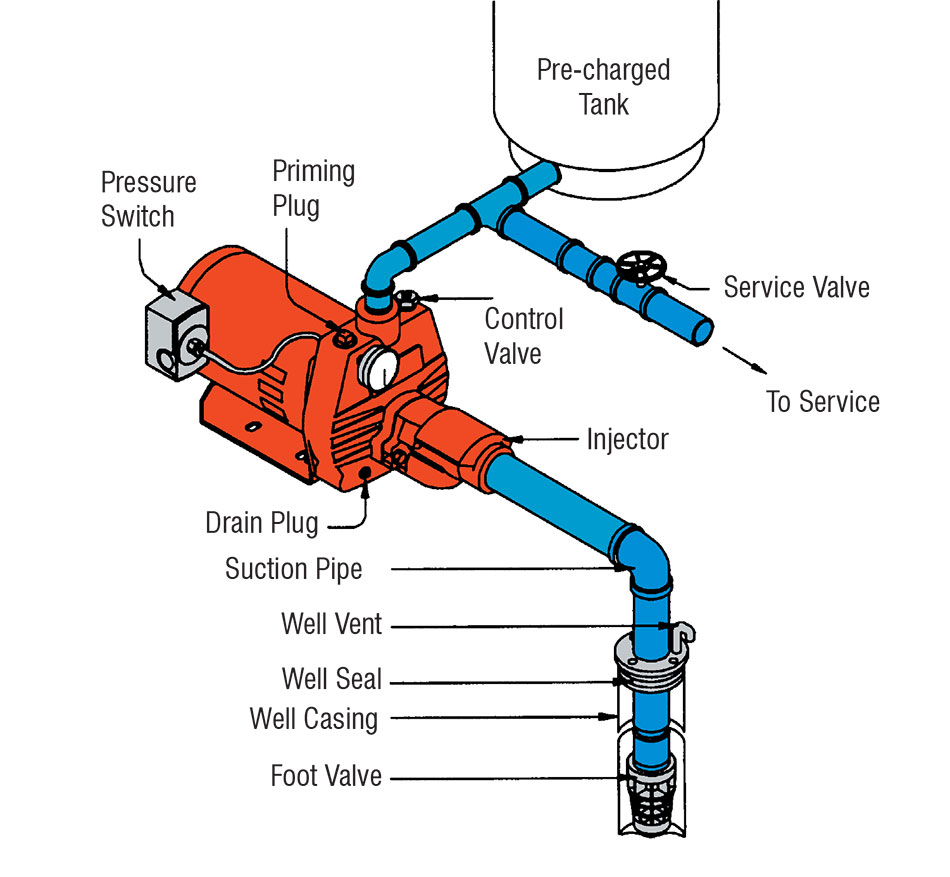 Jet Pump Wiring Diagram - Wiring Diagram Database Well Pump Control Box Wiring Diagram on