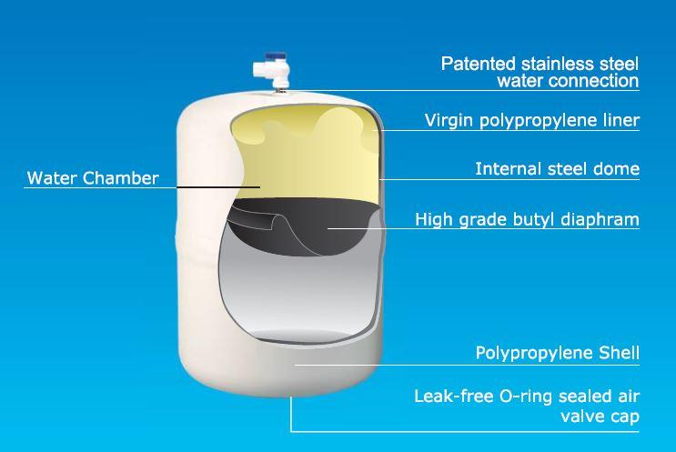 Reverse Osmosis Tank Replacement 2 Gallon 5 Gallon