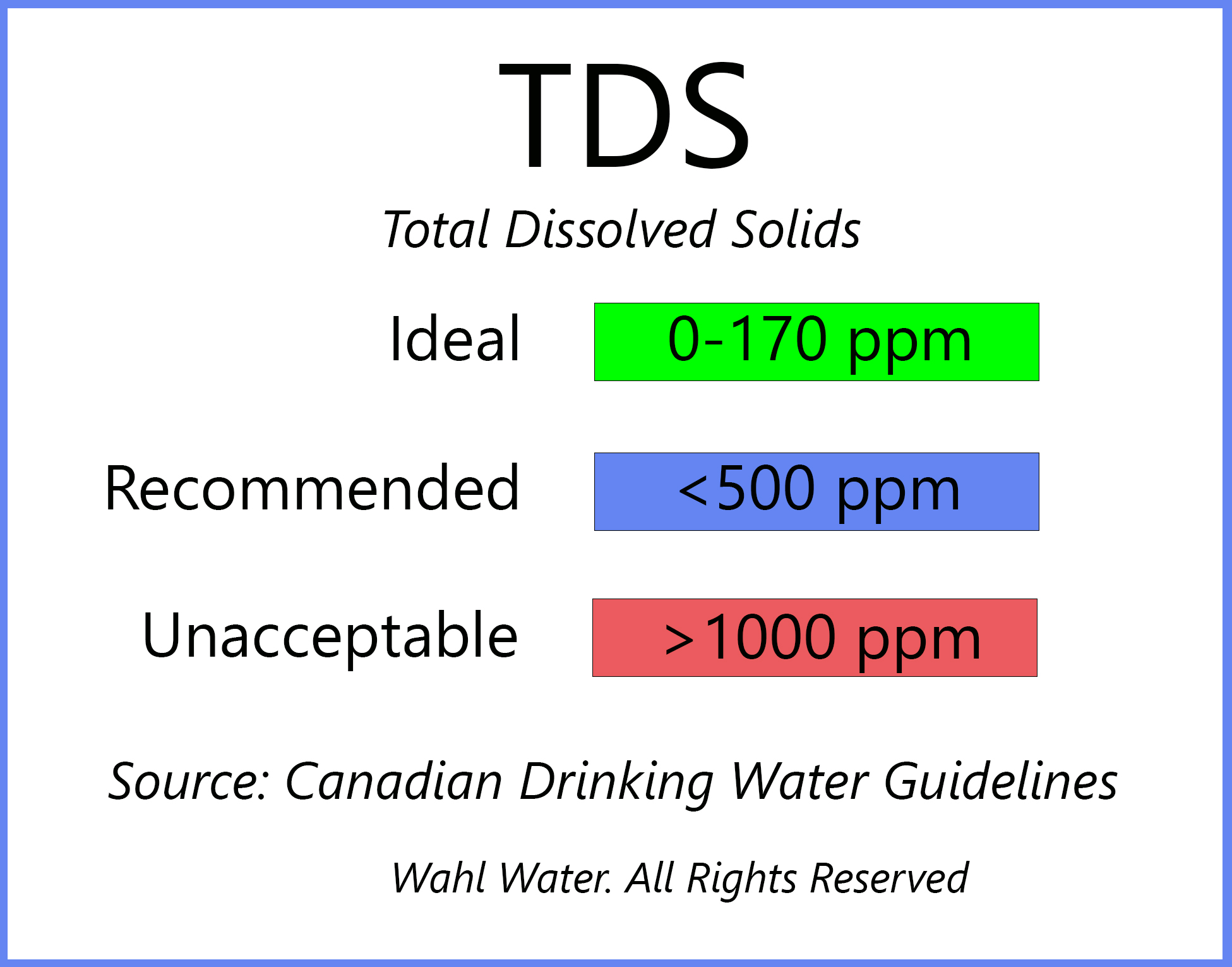 TDS Water in Canada