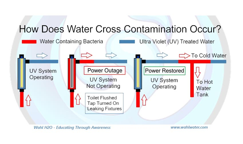 Wahl H2O - Water Cross Contamination Explained