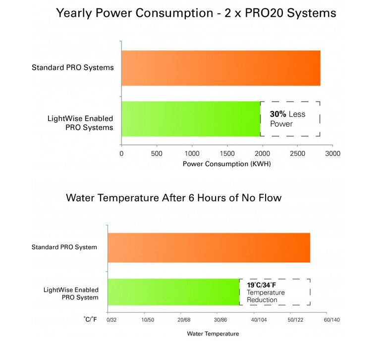 Viqua Power Information