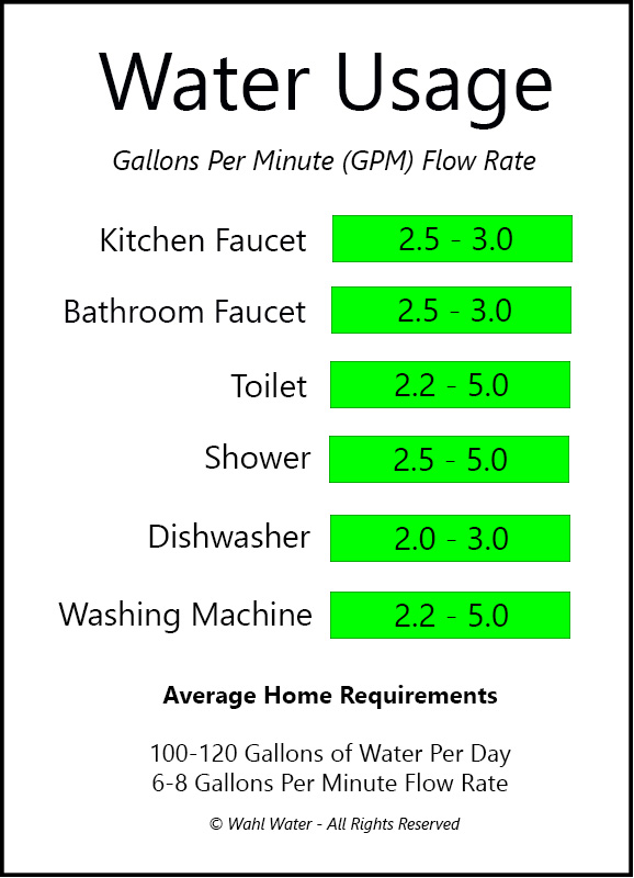 Water Usage Rates in Canada
