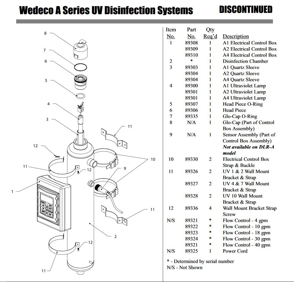 Wedeco Parts List Wahl Water Canada